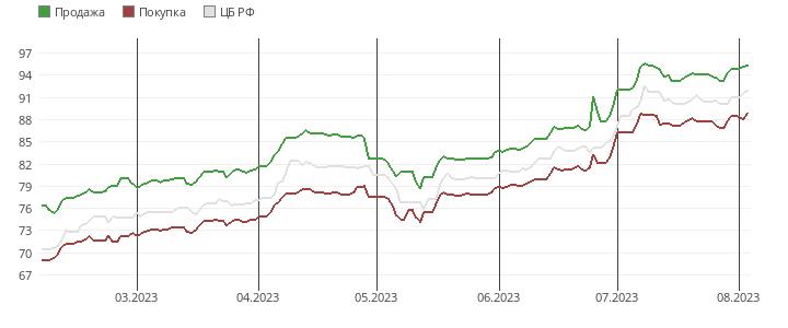 курс евро на завтра в банках пятигорска нем малышу тепло